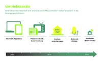 4 Trends verändern den digitalen Gesundheitsmarkt
