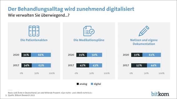 Wie digital sind Deutschlands Ärzt*innen?