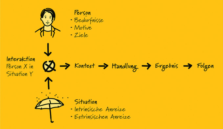 Apotheken-Besuch und Apotheken-Kontexte vor und nach Corona