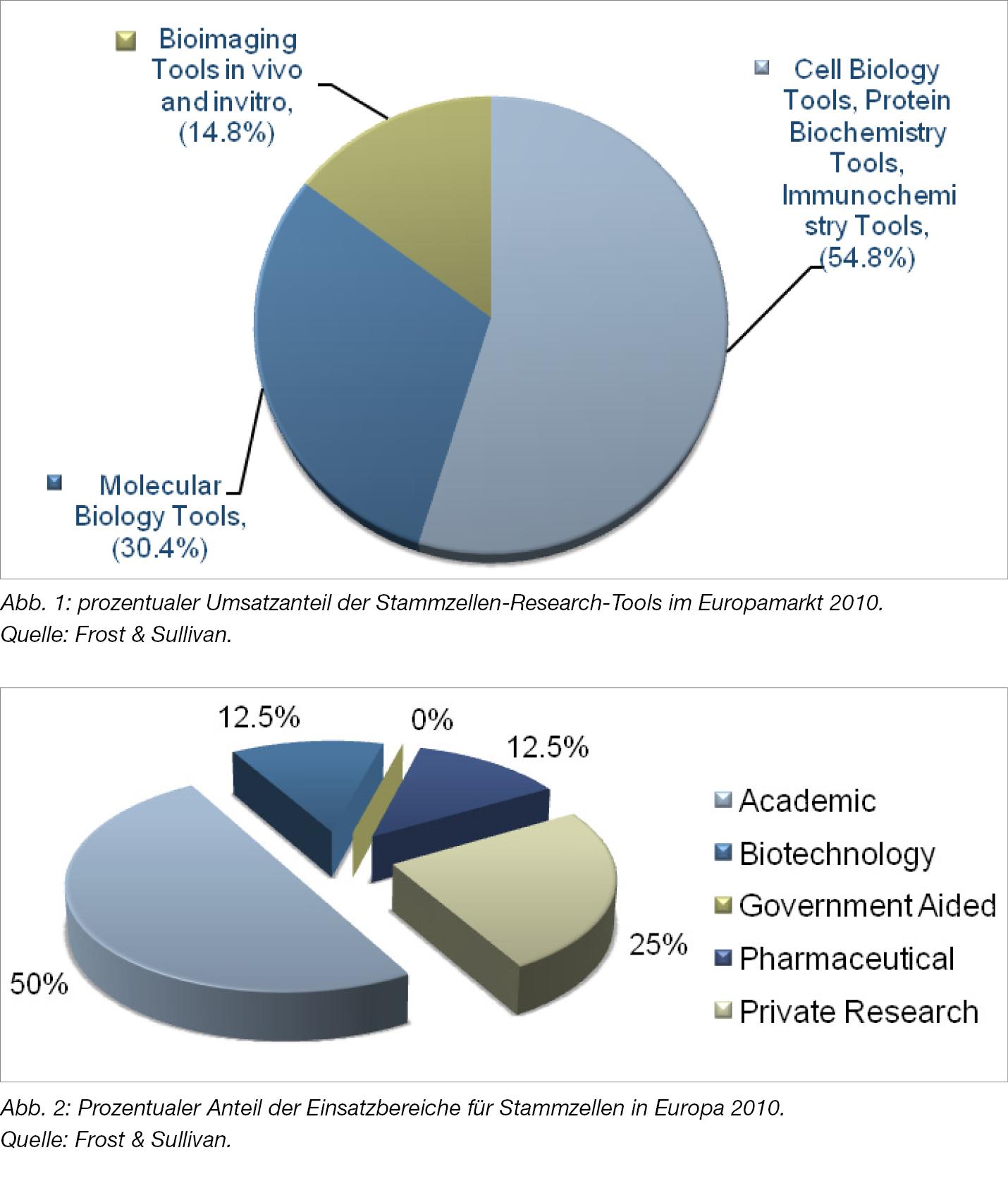 Wer rettet die Stammzellenforschung?