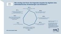 80 % der Deutschen wünschen Unterstützung bei Auswertung der Gesundheitsdaten