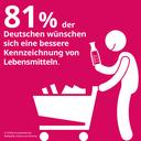 Mehrheit wünscht Kennzeichnung ungesunder Lebensmittel