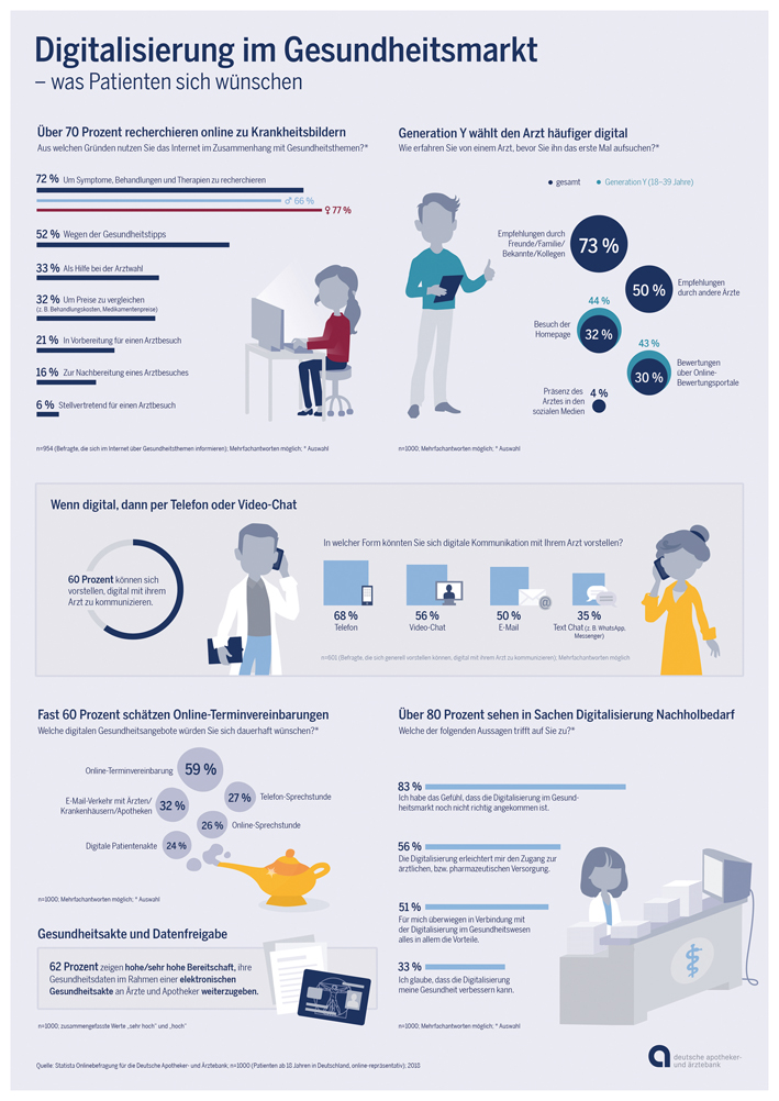https://www.pharma-relations.de/news/apobank-Umfrage-online-Sprechstunde/image