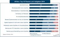 APOkix: Apothekenhonorar ist wichtigstes Thema 2019