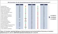 Apothekenkooperationen: Leistungsfähigkeit schlägt Größe
