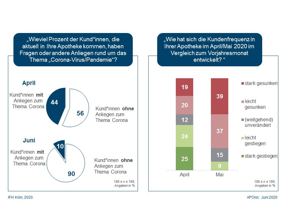 IFH Köln: Coronakrise trifft Apotheken und Apothekenpersonal hart