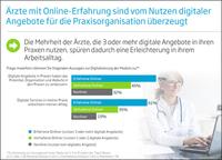 Die meisten Ärzte sind offen für den Ausbau der Digitalisierung