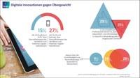 Ärzte sehen zunehmende Relevanz mobiler Lösungen für die Gesundheitsvorsorge