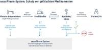 vfa: Forschende Pharma-Unternehmen helfen mit, Patienten noch besser zu schützen