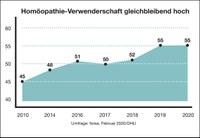 Homöopathie: Verwenderschaft in Deutschland gleichbleibend hoch
