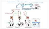 Kyocera startet mit der Erforschung KI-basierter Bilderkennung