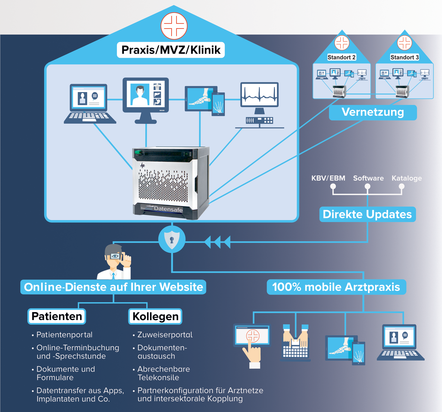 """Arzt und Praxissoftware """"inSuite"""" offen für Entwickler"""