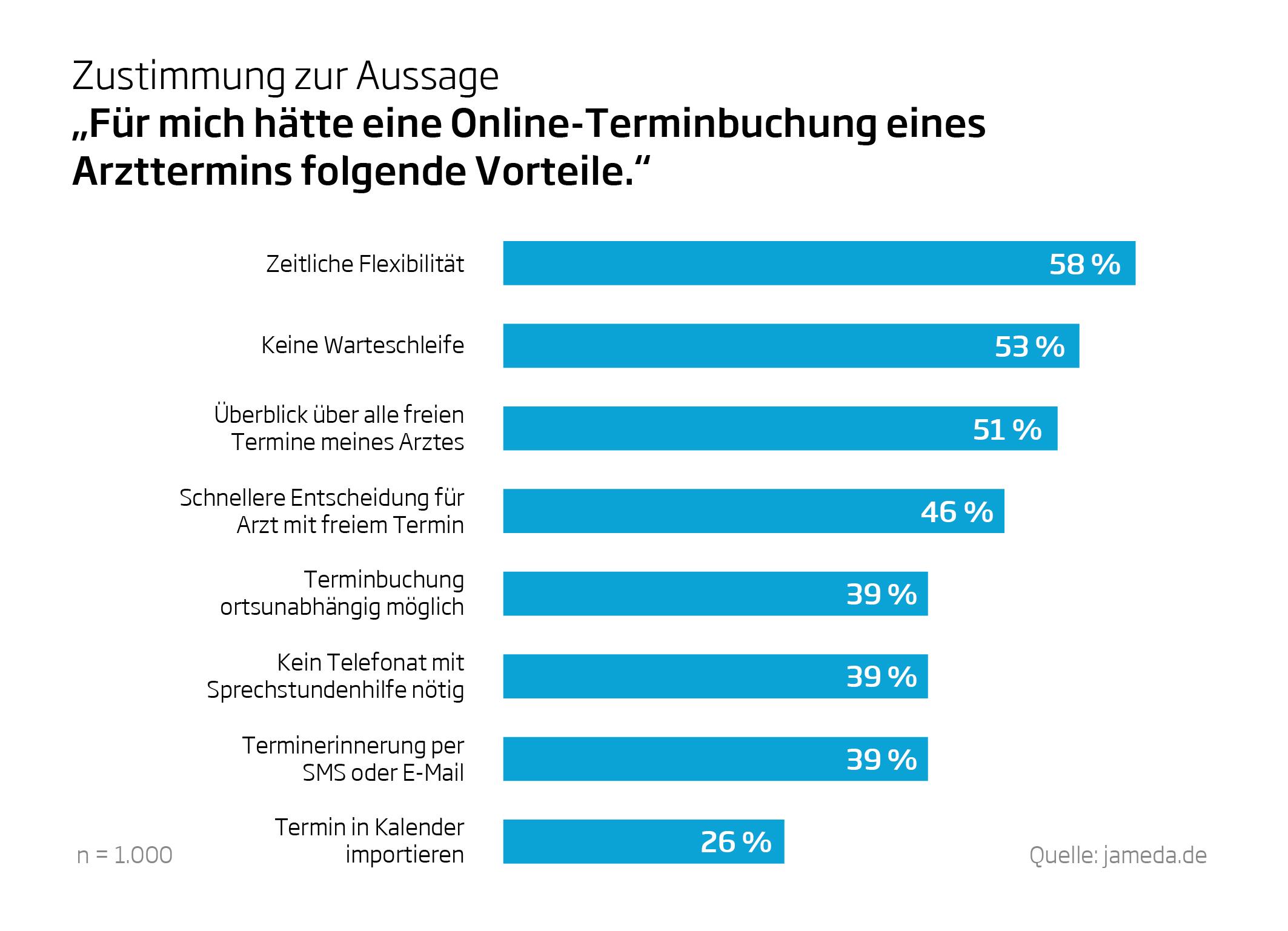 https://www.pharma-relations.de/news/patienten-moechten-arzttermine-online-buchen/image