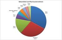Pharmamarken überwiegend unbekannt