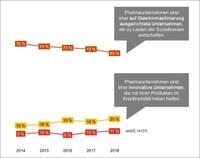 PwC-Studie: Das Vertrauen in das deutsche Gesundheitssystem nimmt ab