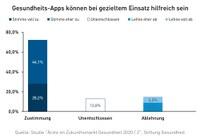 Studie: Ärzte sehen Gesundheits-Apps als hilfreich an