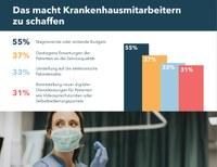 Studie zeigt: Deutsche Krankenhäuser haben Nachholbedarf in Sachen Digitalisierung