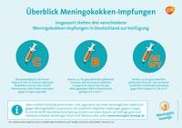Welt-Meningitis-Tag am 24. April: GSK will Awareness schaffen