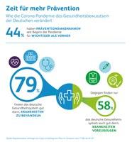 Zeit für mehr Prävention: Wie die Corona-Pandemie das Gesundheitsbewusstsein der Deutschen verändert